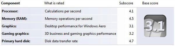 HP Compaq Presario C749TU Notebook PC – Windows Vista Performance