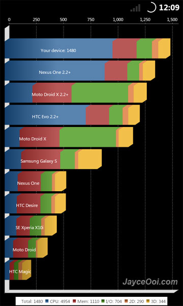 Download & Install Android Jelly Bean CM10 ROM for HTC HD2